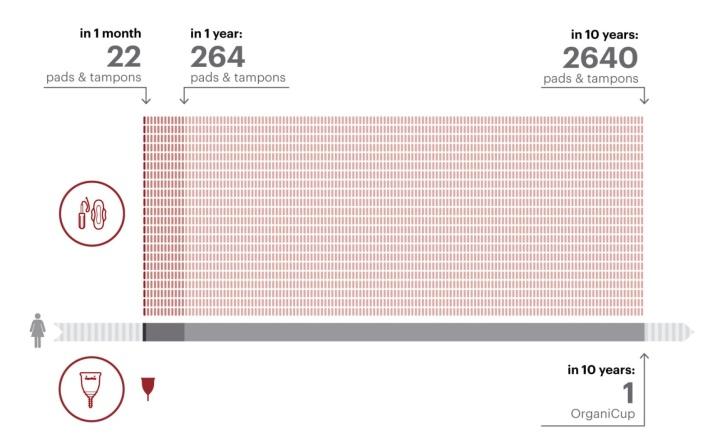 Graphique comparaison tampons et coupe menstruelle