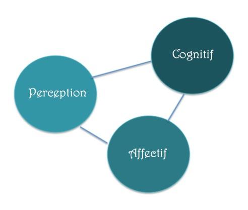trois éléments clés narration